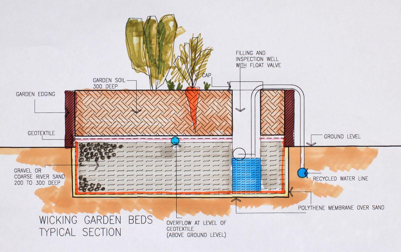 Modular Wick Garden Beds